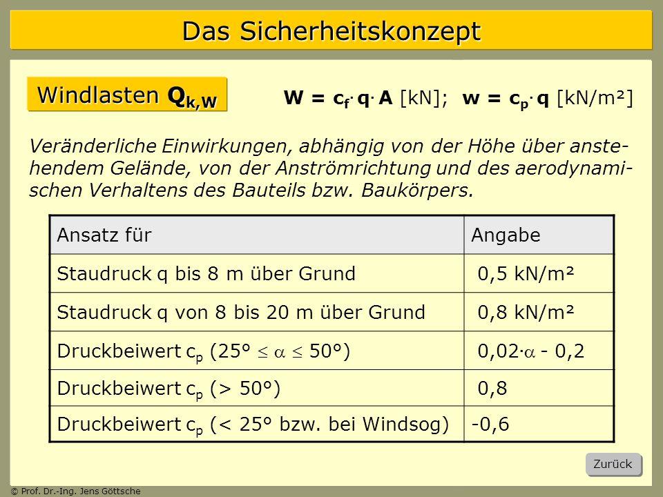 Windlasten Qk,W W = cf. q. A [kN]; w = cp. q [kN/m²]
